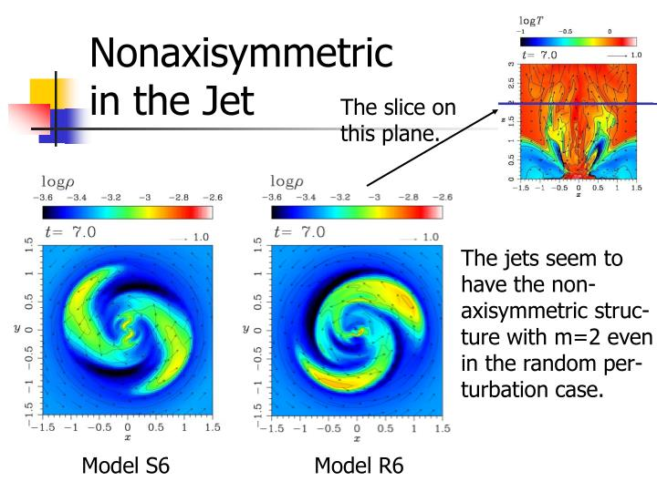 Nonaxisymmetric