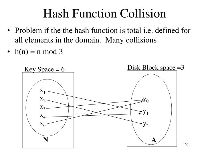 Hash Function Collision