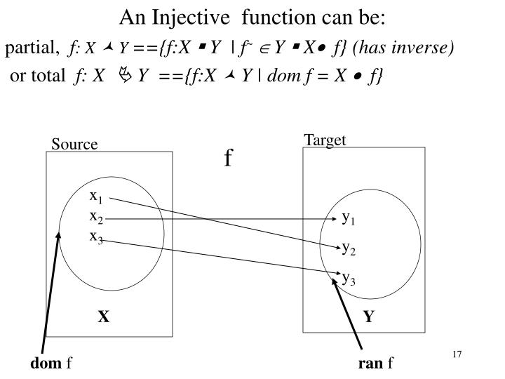 An Injective  function can be: