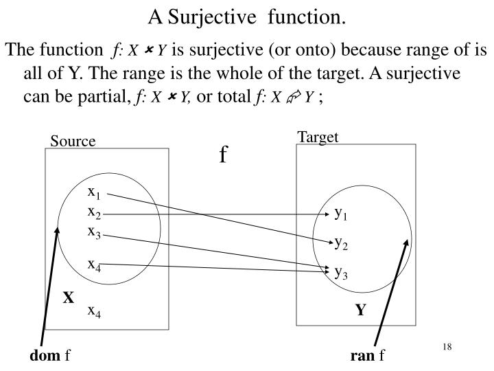 A Surjective  function.