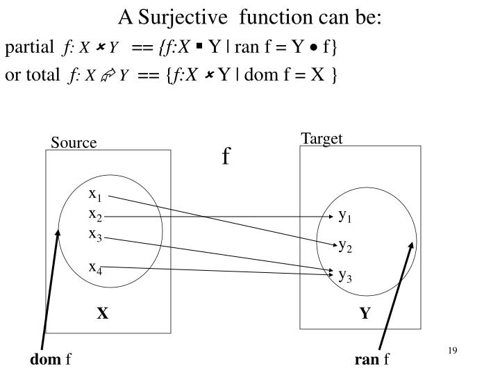 A Surjective  function can be: