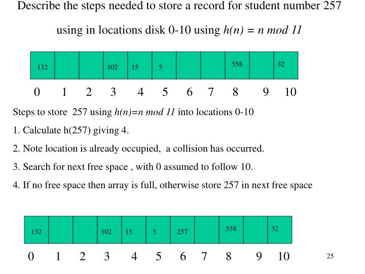 Describe the steps needed to store a record for student number 257 using in locations disk 0-10 using