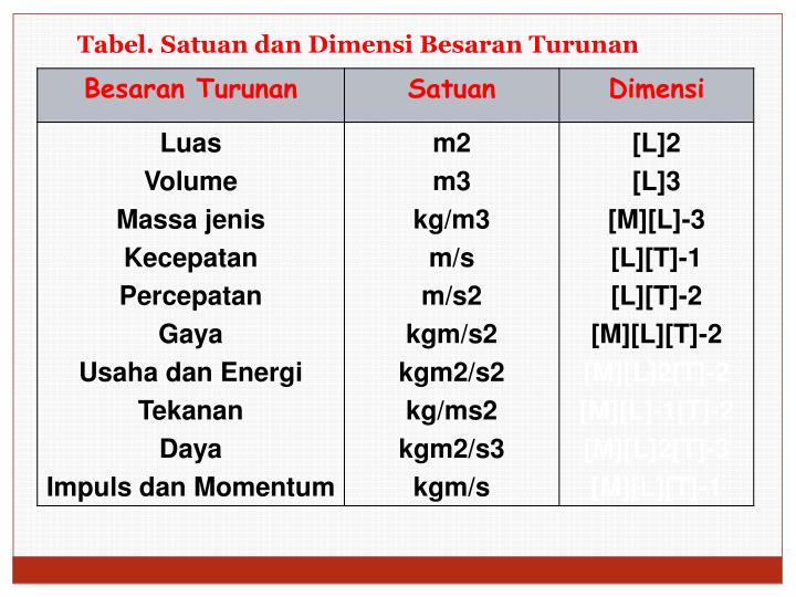 Ppt Satuan Powerpoint Presentation Id 3892796