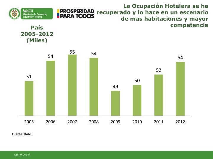 La Ocupación Hotelera se ha recuperado y lo hace en un escenario de mas habitaciones y mayor competencia