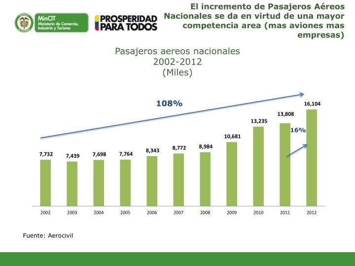 El incremento de Pasajeros Aéreos Nacionales se da en virtud de una mayor competencia area (mas aviones mas empresas)