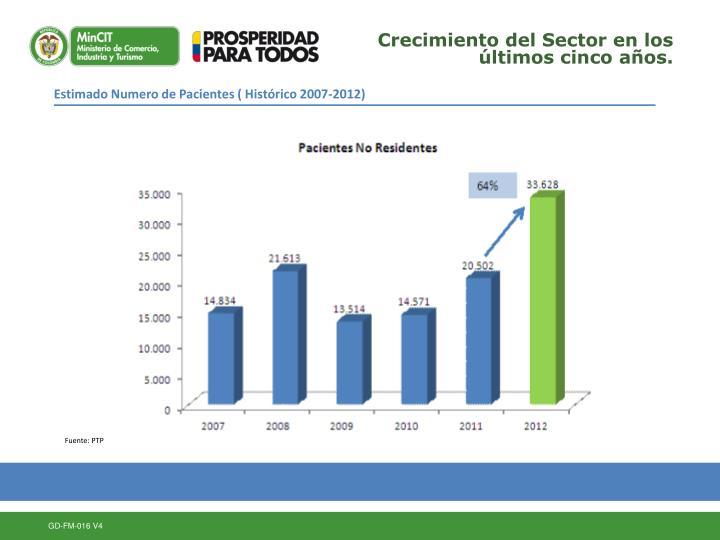 Crecimiento del Sector en los últimos cinco años.