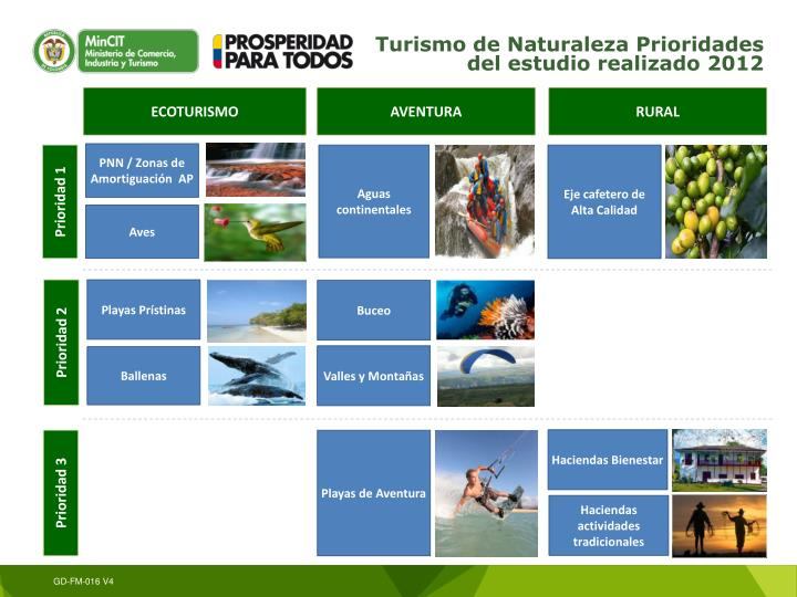 Turismo de Naturaleza Prioridades del estudio realizado 2012