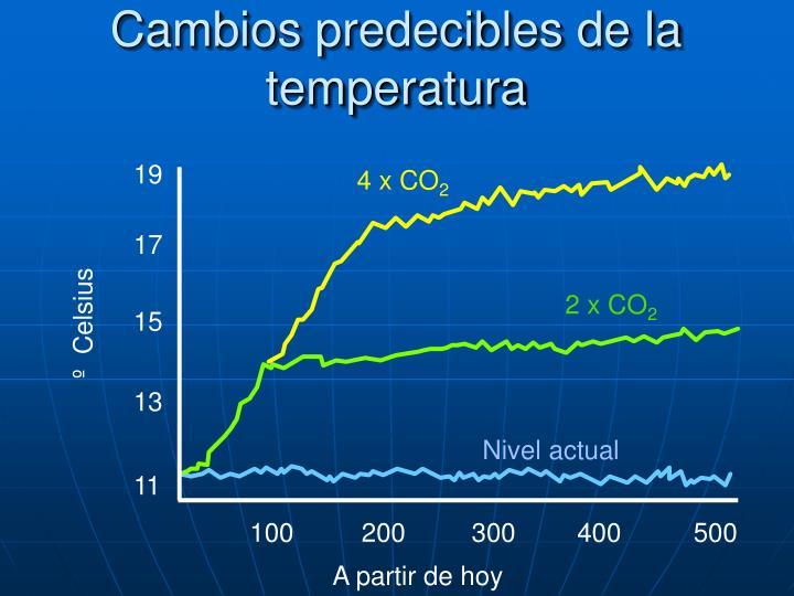 Cambios predecibles de la temperatura