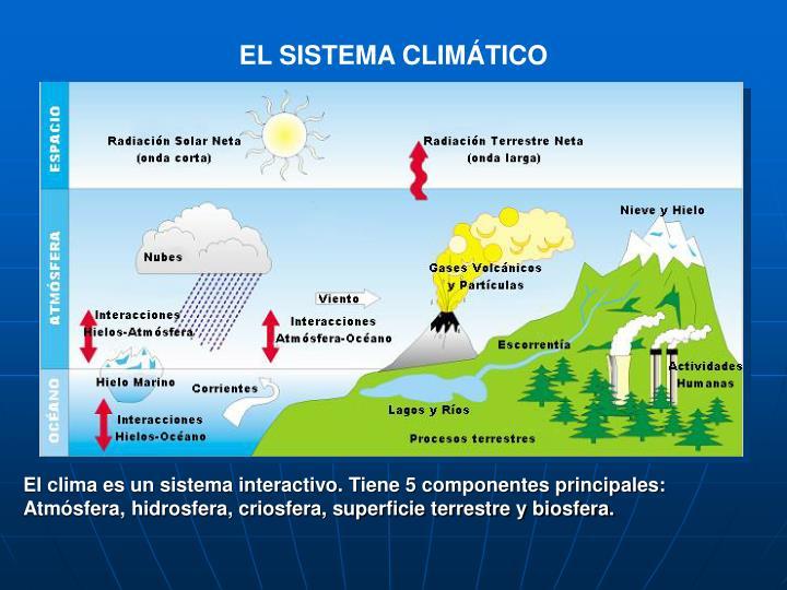 EL SISTEMA CLIMÁTICO