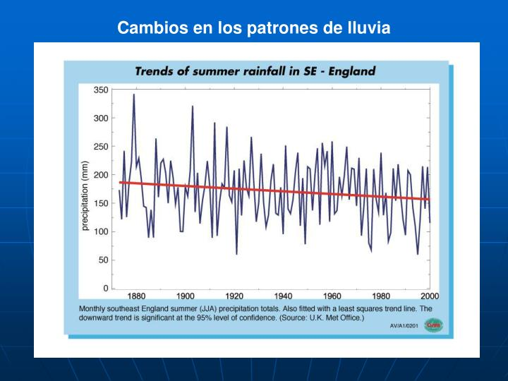 Cambios en los patrones de lluvia
