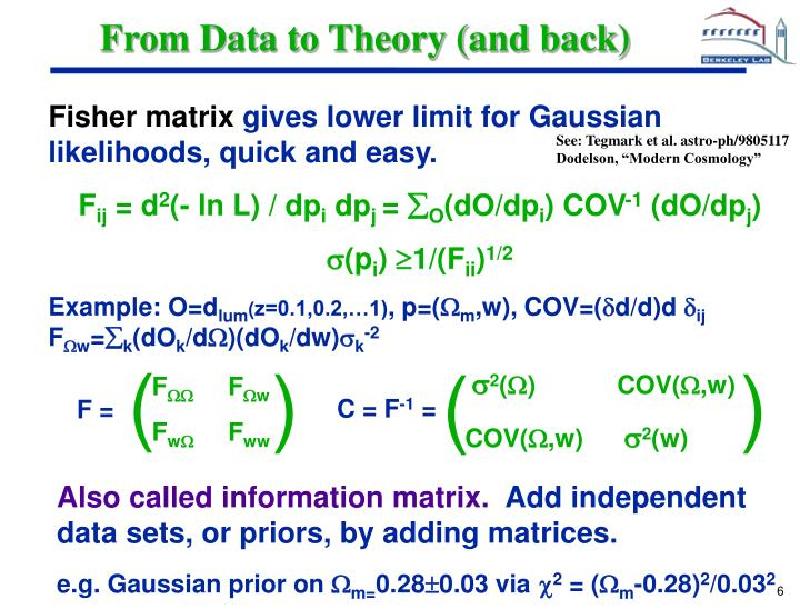 From Data to Theory (and back)