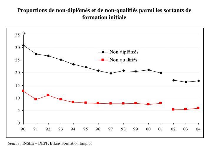Proportions de non-diplômés et de non-qualifiés parmi les sortants de formation initiale