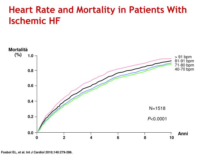 Heart Rate and Mortality in Patients With Ischemic HF