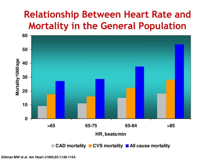 Relationship between heart rate and mortality in the general population