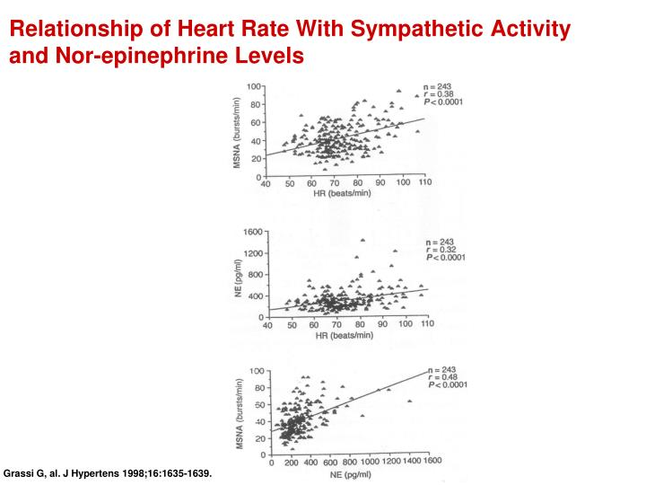 Relationship of Heart Rate With Sympathetic Activity and Nor-epinephrine Levels