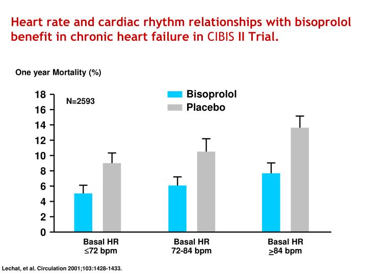 Heart rate and cardiac rhythm relationships with bisoprolol benefit in chronic heart failure in
