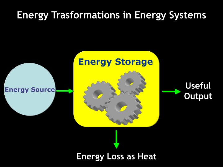 Energy Trasformations in Energy Systems
