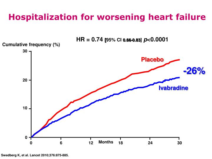 Hospitalization for worsening heart failure