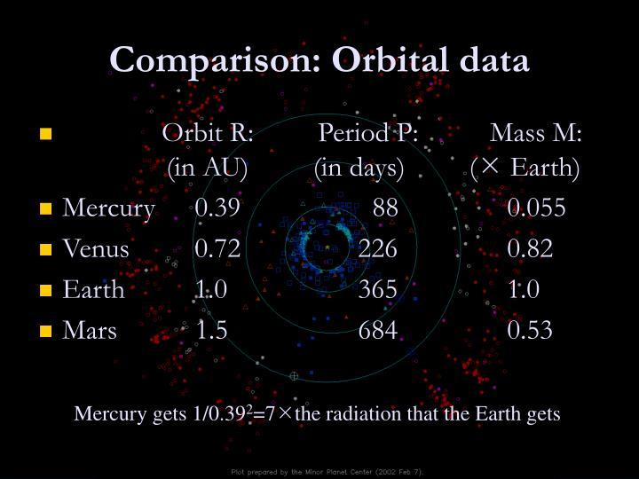 Comparison: Orbital data