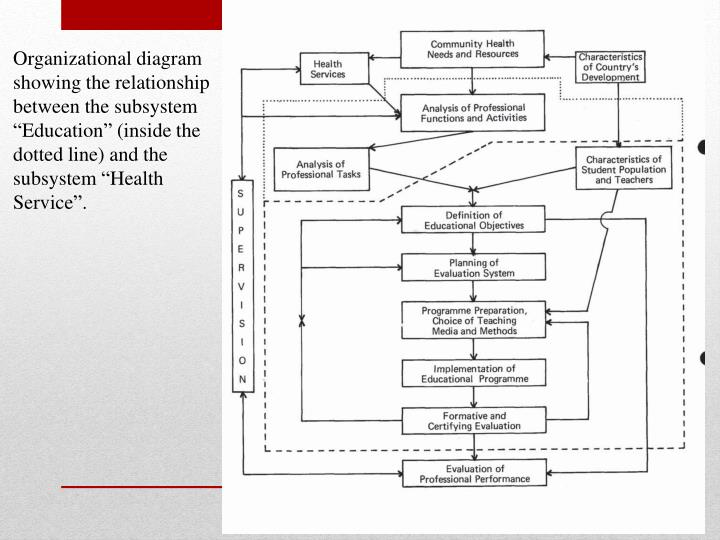 """Organizational diagram showing the relationship between the subsystem """"Education"""" (inside the dotted line) and the subsystem """"Health Service""""."""