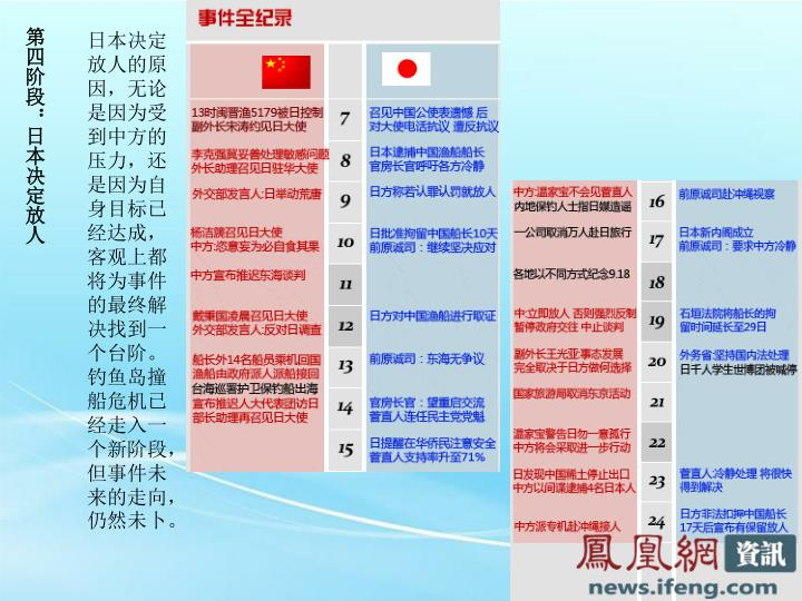 第四阶段:日本决定放人