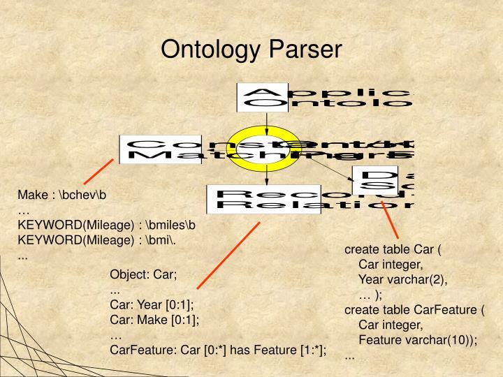 Ontology Parser