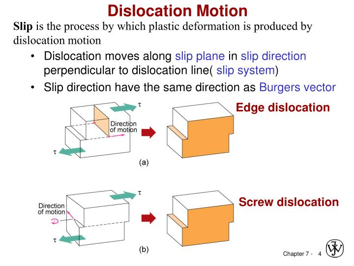 Ppt Chapter 7 Dislocations Amp Strengthening Mechanisms