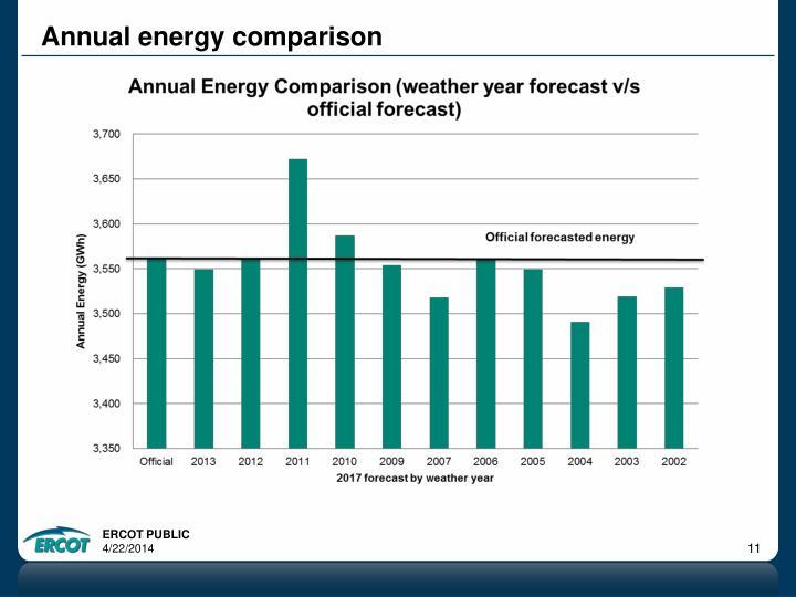 Annual energy comparison