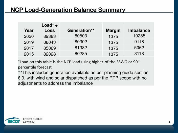 NCP Load-Generation Balance Summary