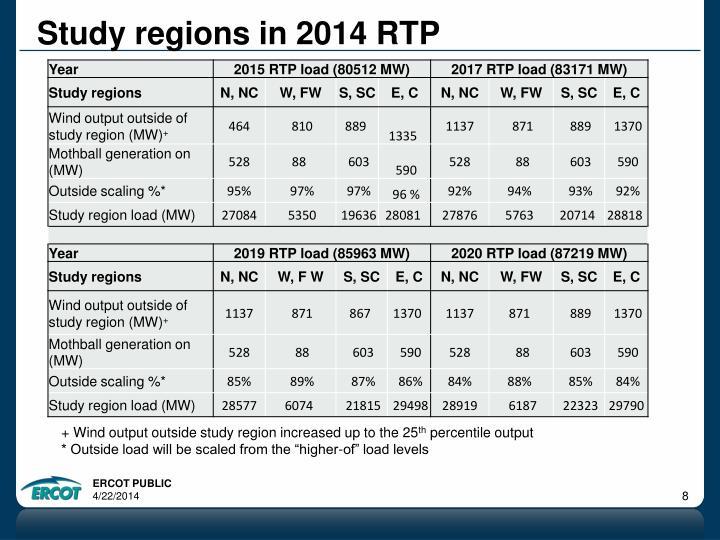 Study regions in 2014 RTP