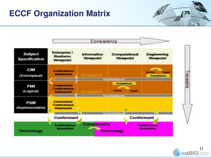 ECCF Organization Matrix