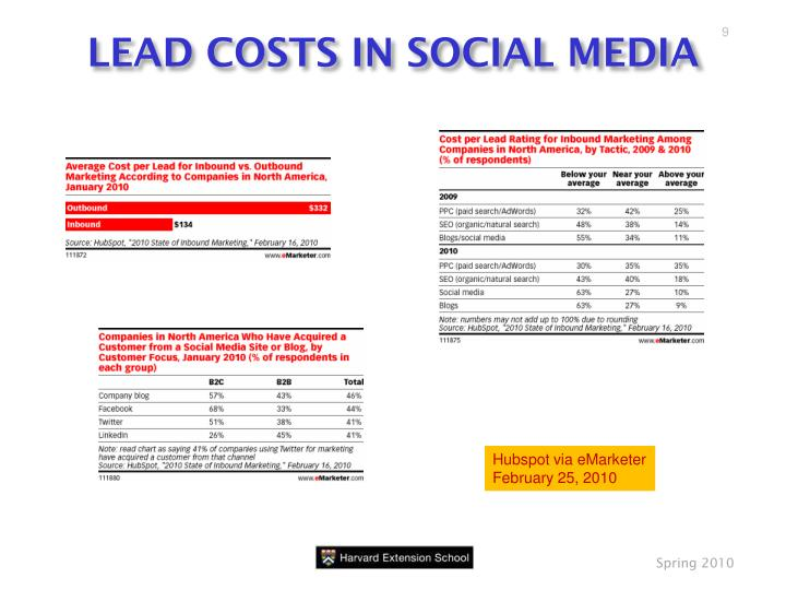 LEAD COSTS IN SOCIAL MEDIA