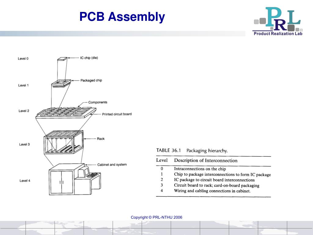 Ppt Pcb Assembly Powerpoint Presentation Id3894495 Quality Through Hole Circuit Board Smt High Frequency N