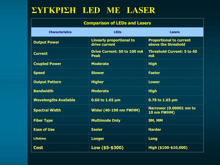 Comparison of LEDs and Lasers