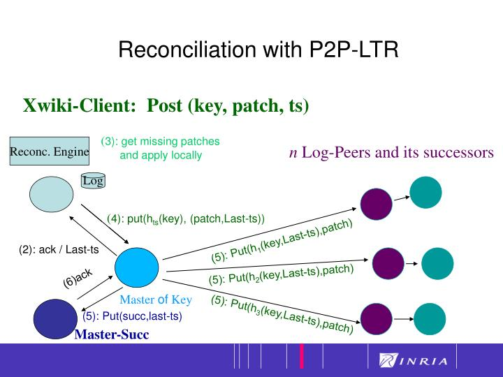 Reconciliation with P2P-LTR