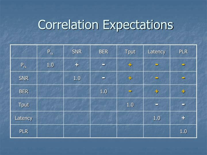 Correlation Expectations