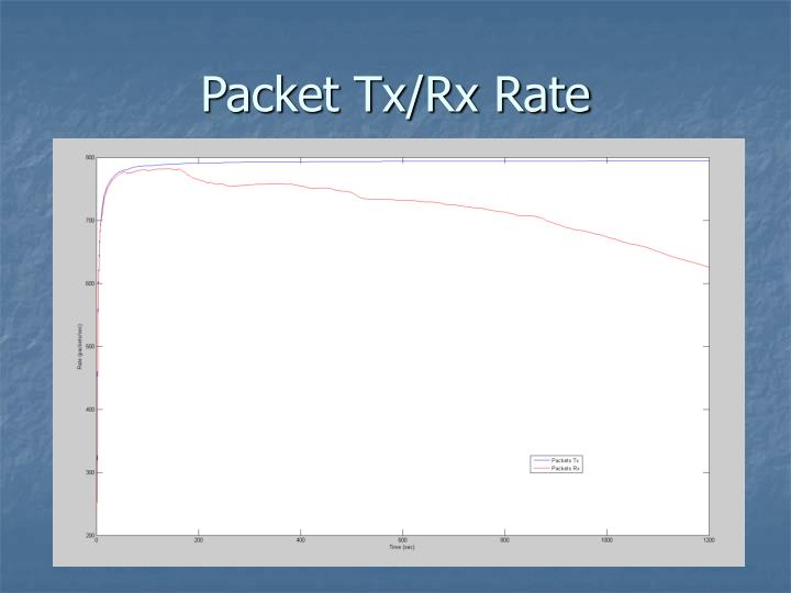 Packet Tx/Rx Rate