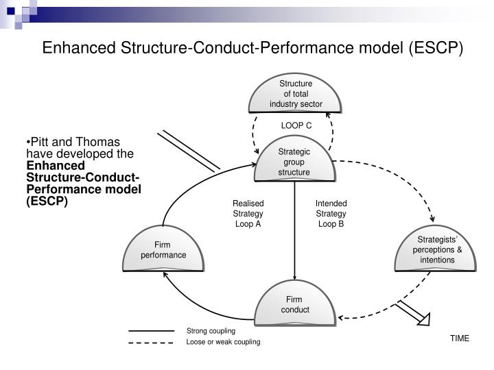 structure conduct performance model The concept explores the relationship between organisational environment, behaviour and performance it presents the main characteristics, strengths and limitations of the s-c-p model, along with success factors and industry cases.