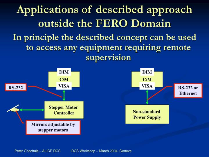 Applications of described approach outside the FERO Domain