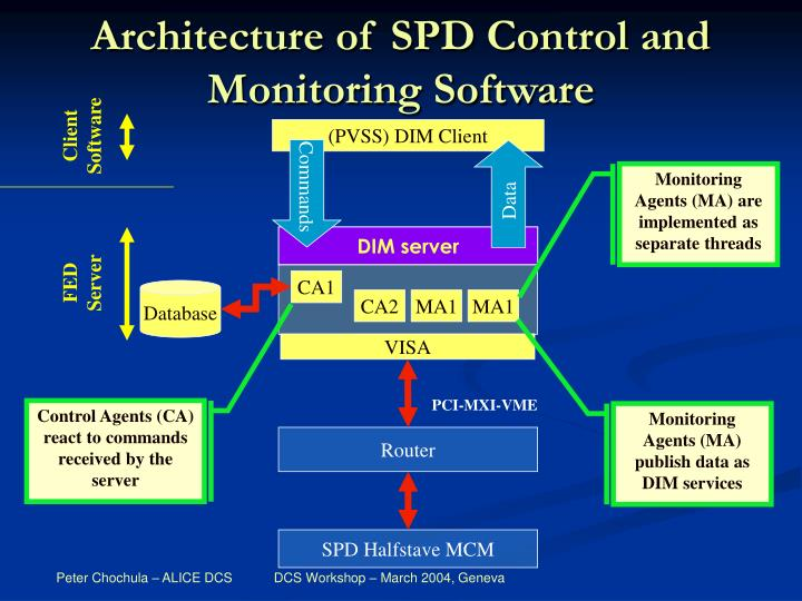 Architecture of SPD Control and Monitoring Software