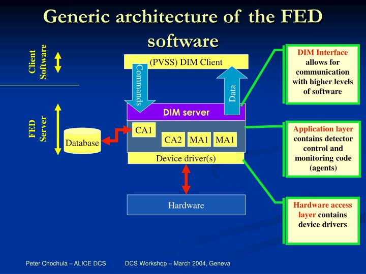 Generic architecture of the FED software