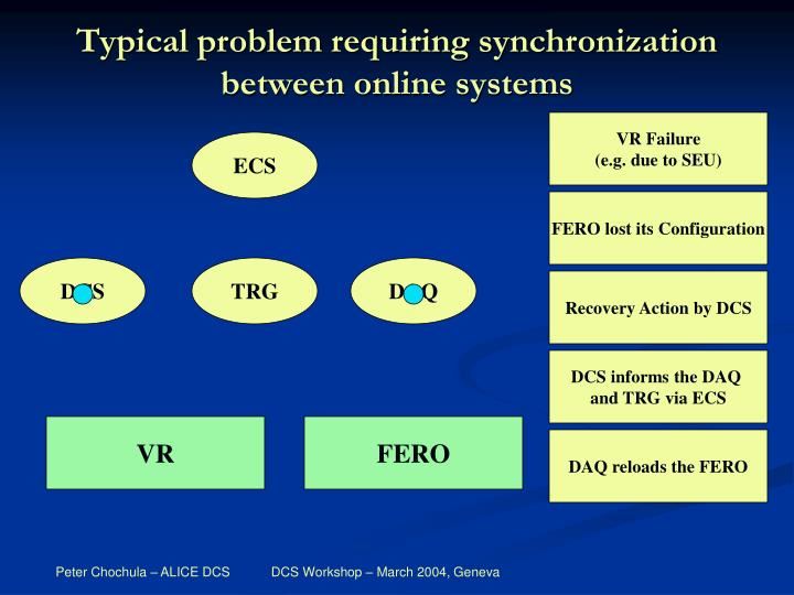 Typical problem requiring synchronization between online systems