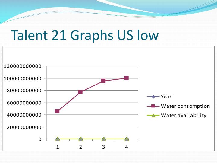 Talent 21 graphs us low