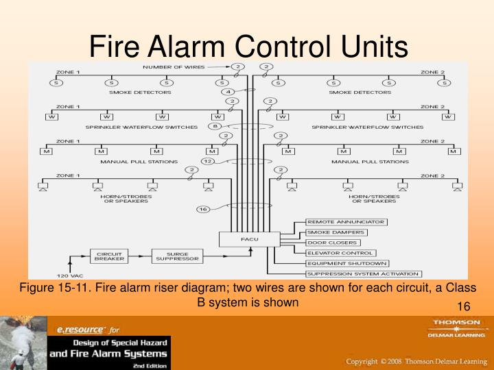190879811284 additionally Feeback Of Progress Reports likewise Simplex Strobe Wiring Diagram besides Fire Alarm System further Naveen Alarm Systems India Pvt Ltd T Nagar Chennai contact Address. on fire alarm notification wiring