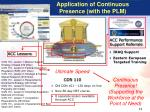 application of continuous presence with the plm