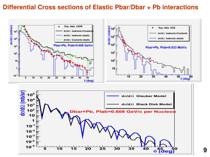 Differential Cross sections of Elastic Pbar/Dbar + Pb interactions
