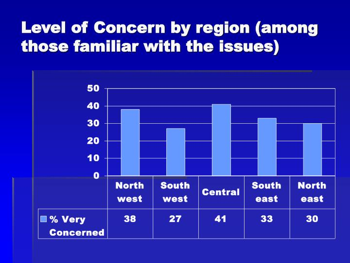 Level of Concern by region (among those familiar with the issues)