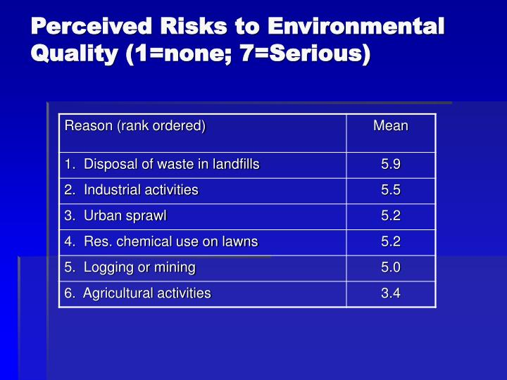 Perceived Risks to Environmental Quality (1=none; 7=Serious)