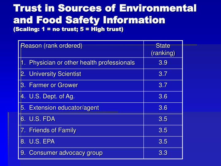 Trust in Sources of Environmental and Food Safety Information