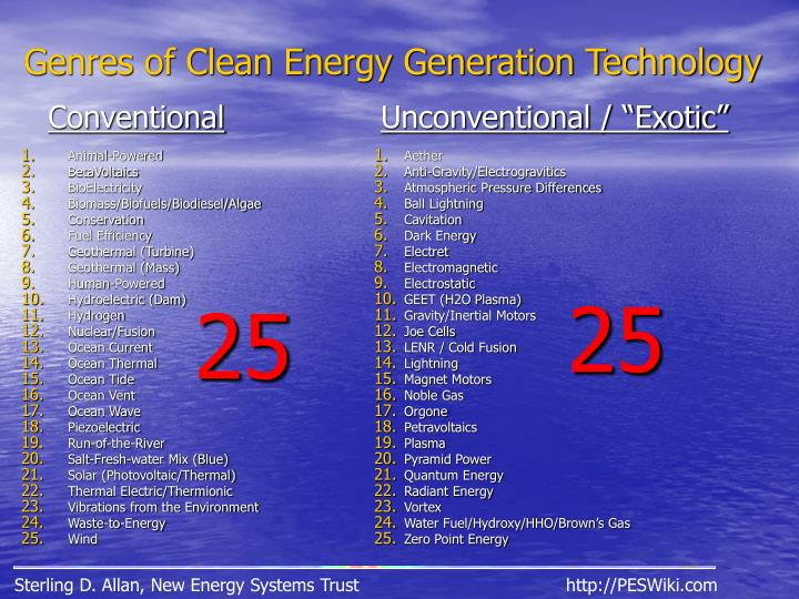 Genres of Clean Energy Generation Technology